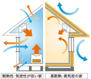 成田建築-高気密・高断熱
